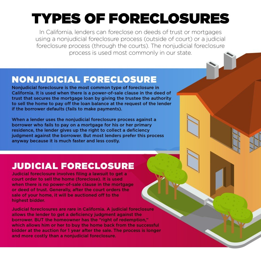 need a foreclosure attorney in san diego to save your home
